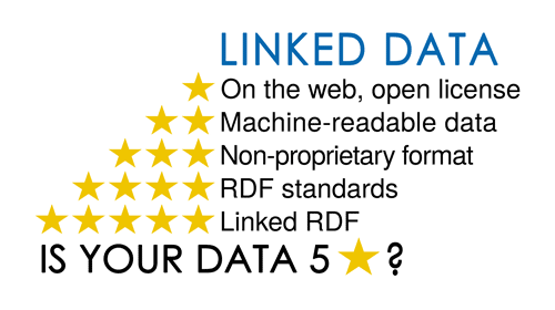 Linked_data